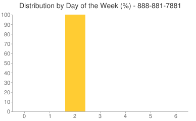 Distribution By Day 888-881-7881